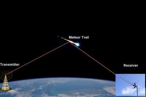 Звук метеорита онлайн